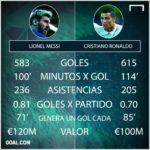 Real Madrid Ronaldo contra Messi Barcelona