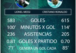 Real madrid Ronaldo contra Messi Barcelona